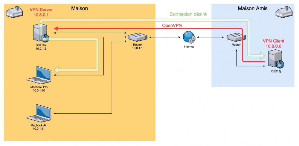 diagramVPNRemote.jpg