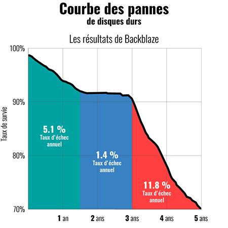 courbes_de_pannes_de_disques_durs.png.eca733090bf7ade1243611d373da14a8.png