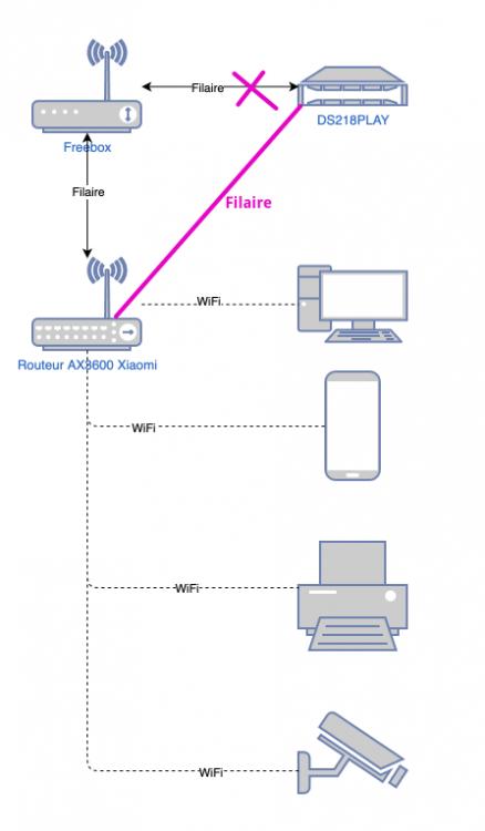 SYNO-DS218PLAY-LAN.thumb.png.caef1caa81e2f4ffba02a8ecc3fc9f4d.png